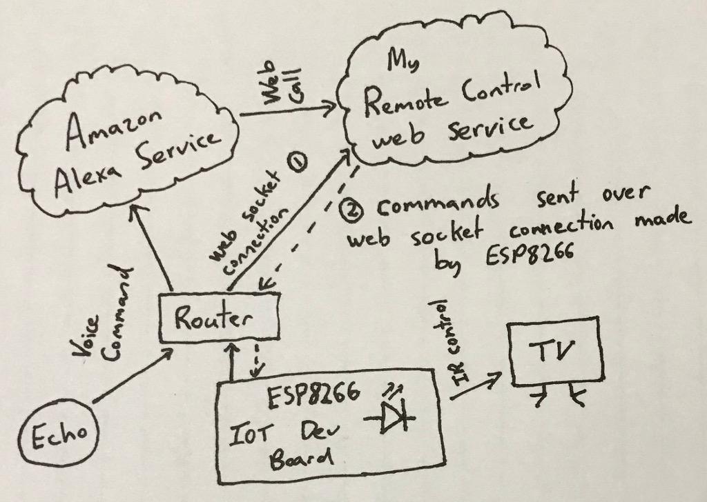 Alexa IR Remote System Diagram